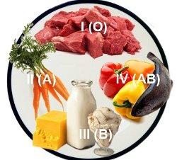 Уникальная диета по группе крови